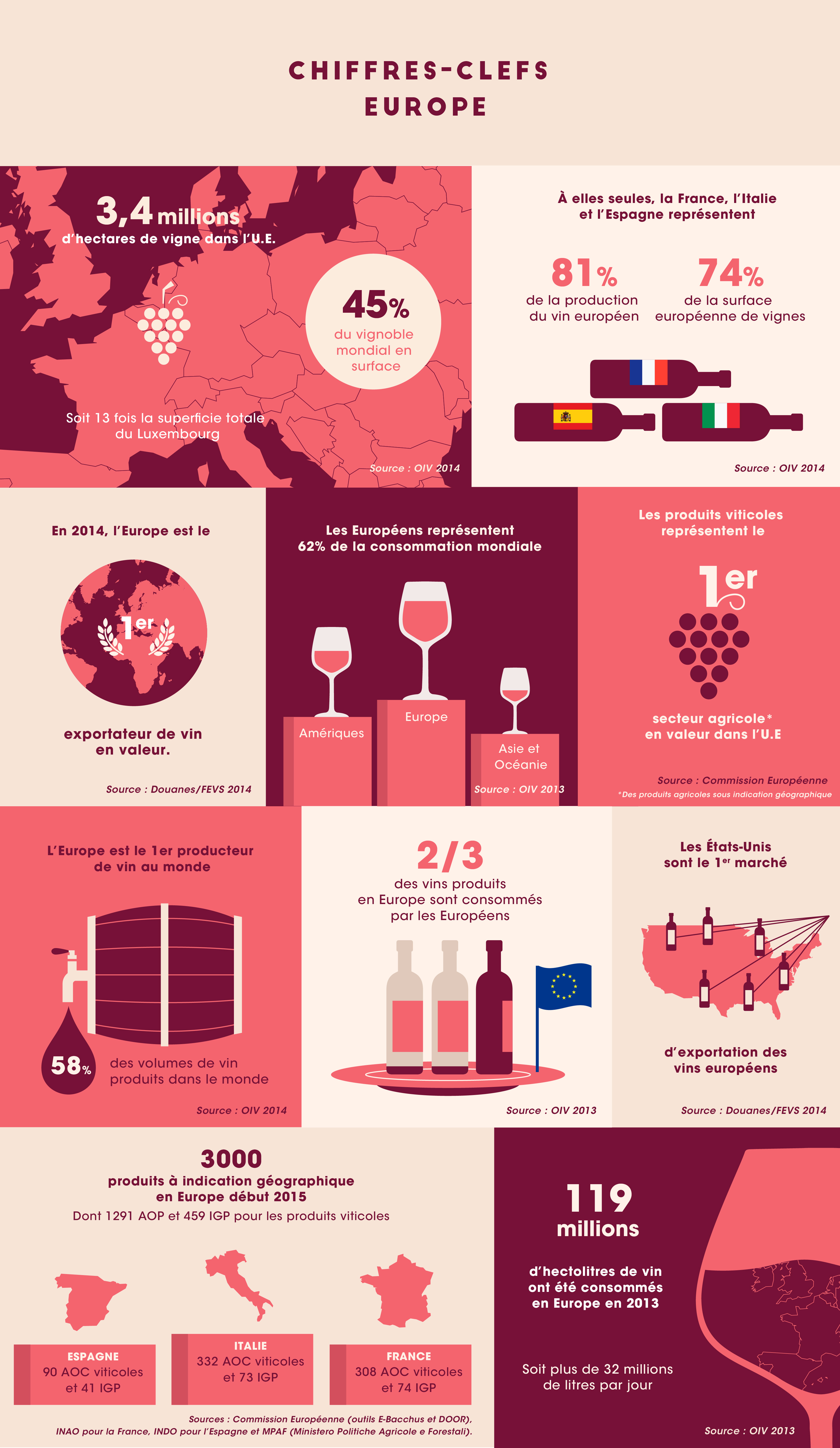 Infographie chiffres clefs Europe