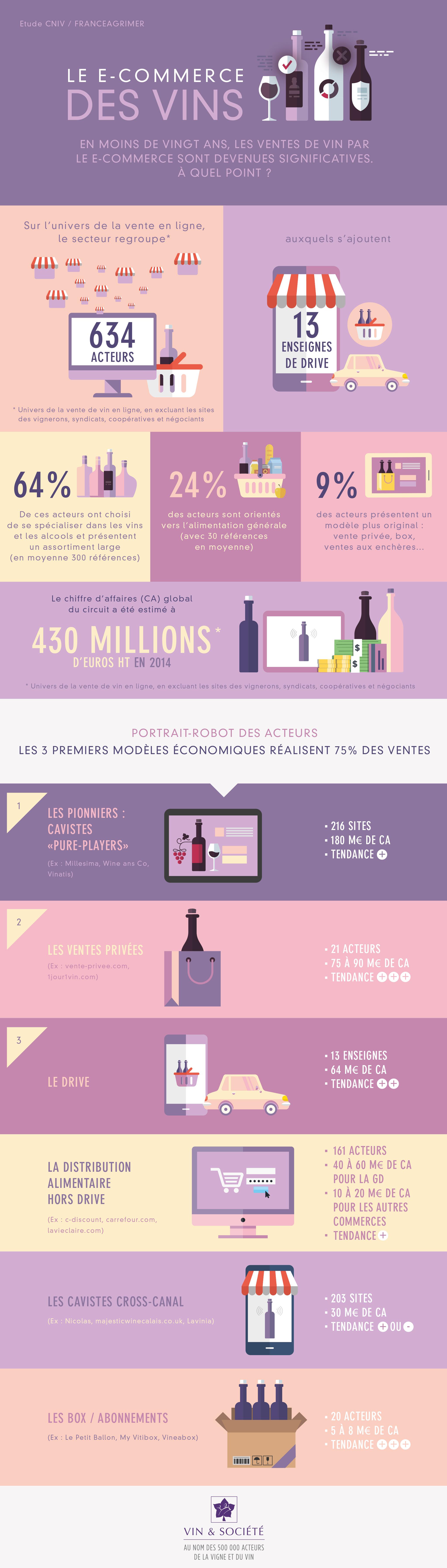 """Infographie """"Le e-commerce des vins"""""""